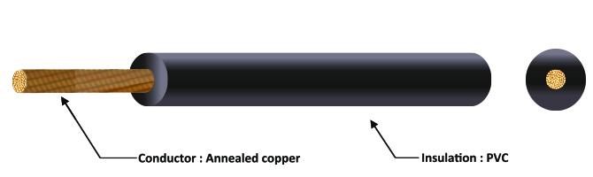 H07V-K 450/ 750 V Flexible copper conductors, PVC insulated non-sheathed, single-core wire
